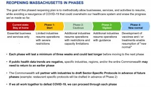 Graphic of four-phase plan to reopen Massachusetts